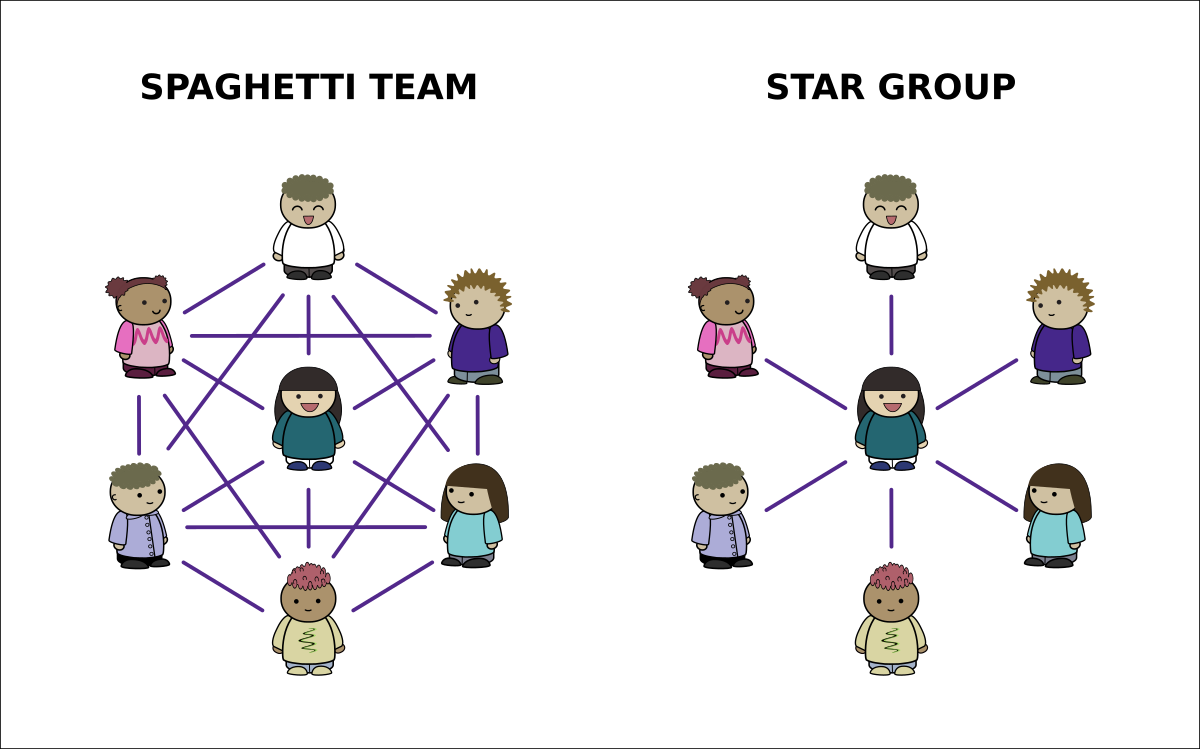 Spaghetti team versus star group